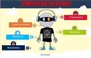 Partes-de-un-robot-Flexbot aprender electrónica