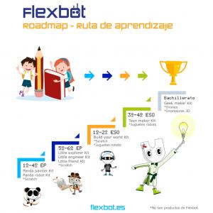 Ruta-Aprendizaje-Flexbot