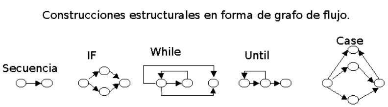 controles de flujo en Arduino